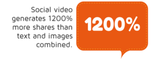 Social video generates 1200% more shares than text and images combined statistic