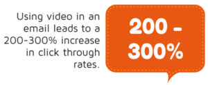 Using video in an email leads to a 200-300% increase in click through rates statistic