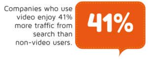 Companies who use video enjoy 41% more traffic from search than non-video users statistic