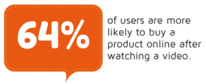 64% of users are more likely to buy a product online after watching a video marketing statistics
