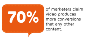 70% of marketers claim video produces more conversions than any other content statistic