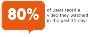 80% of users recall a video they watched in the past 30 days statistic