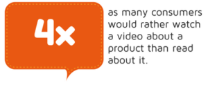4x as many consumers would rather watch a video about a product than read it statistic